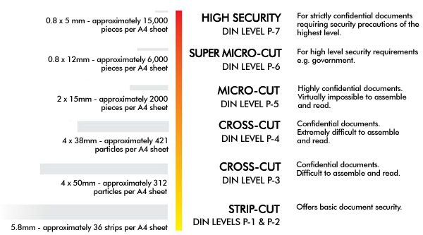 Shredder DIN Levels