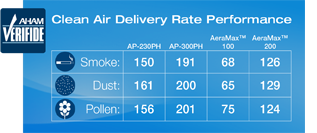 Air Purifiers: Certification