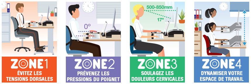 Fellowes L'approche 4 zones